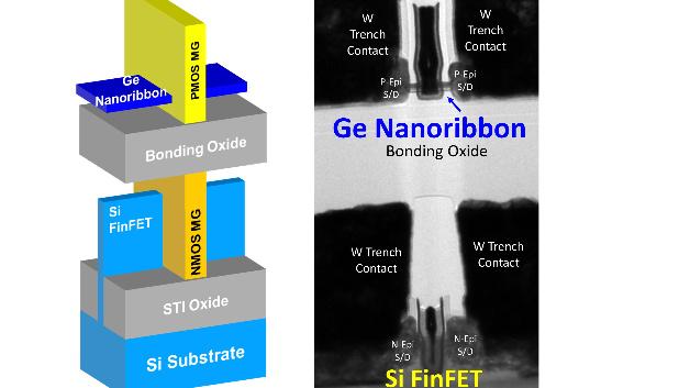 Intel setzt auf die hetereogene 3D-Integration und kann so mit einem Bonding-Prozess Fremdmaterialien wie Ge in den Si-Prozess einführen.