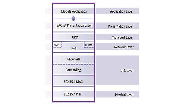Bild 5. IP500 nutzt eine feinere Unterteilung der Sicherungsschicht (Data Link Layer) als das bekannte OSI-Modell.