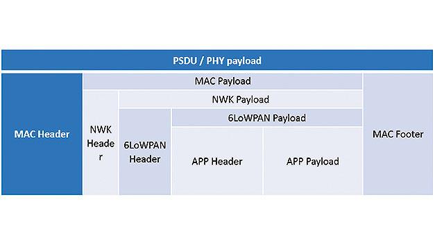Bild 6. Die Applikationsdaten werden in den höheren Ebenen des IP500-Protokolls mehrfach in Pakete verschachtelt bevor sie per Funk ausgesendet werden.