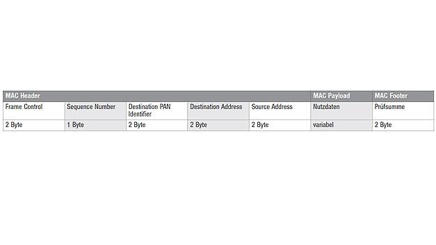 Bild 7. IP500 nutzt den MAC-Frame des IEEE-802.15.4-Standards (2006).