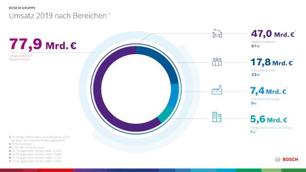Bosch verzeichnete für 2019 eine nahezu ausgeglichene Entwicklung seiner Geschäftseinheiten.