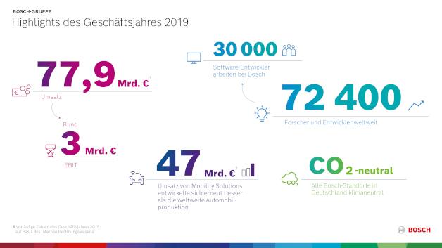 Nach vorläufigen Zahlen erzielte Bosch 2019 einen Umsatz von 77,9 Mrd. Euro und ein EBIT von 3 Mrd. Euro.