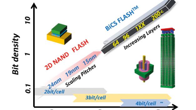 Mit der BiCS-Flash-Speicherfamilie konnte Kioxia eine kontinuierliche Steigerung der Bit-Dichte erreichen.