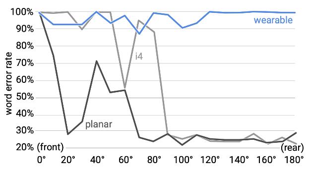 Mehrere radial abstahlende Störsender in einem bewegten Wearable erzeugen eine hohe Wortfehlerrate bei Sprachassisstenten, unabhängig vom Winkel zwischen Störsender und Mikrofon.