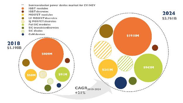 So entwickelt sich der Markt für Power-Module im Bereich Elektro- und Hybridfahrzeuge bis 2024.