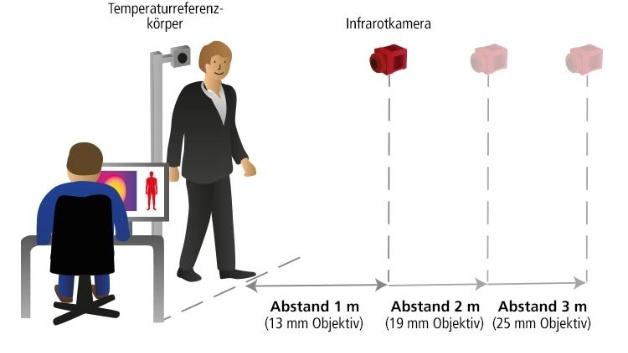 Die von AT speziell programmierte Zugangskontrolle basiert auf dem Zusammenspiel aus einer intelligenten Infrarot-Kamera der Serie IRSX-I, einem hochpräzisen Temperaturreferenzkörper (Blackbody) sowie einer eigens entwickelten App zur Messung der Körpertemperatur.