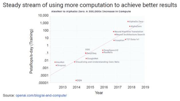Bild 2. Für das Training von ML-Anwendungen wird immer mehr Rechenleistung erforderlich, um die Ergebnisse zu verbessern.