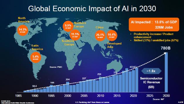 Bild 1a. Ökonomischer Effekt von KI auf die Weltwertschaft bis 2030 nach Prognosen von PWC. Der Halbleitermarkt soll laut IMF bis 2030 auf 780 Mrd. Dollar wachsen.