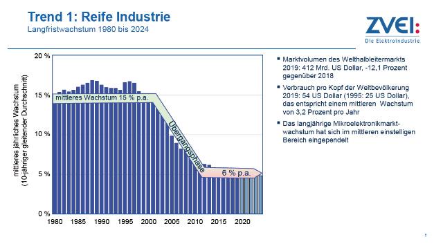 Mikroelektronik-Trendanalyse bis 2024 – Bild 2.