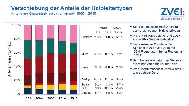 Mikroelektronik-Trendanalyse bis 2024 – Bild 3.