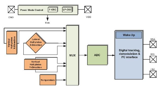Blockschaltbild des TLI493D-W2BW mit Power-Mode-Control, Sensoreinheit und I2C-Interface