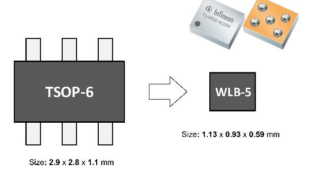 Das winzige Wafer-Level-Gehäuse reduziert die erforderliche Leiterplattenfläche deutlich