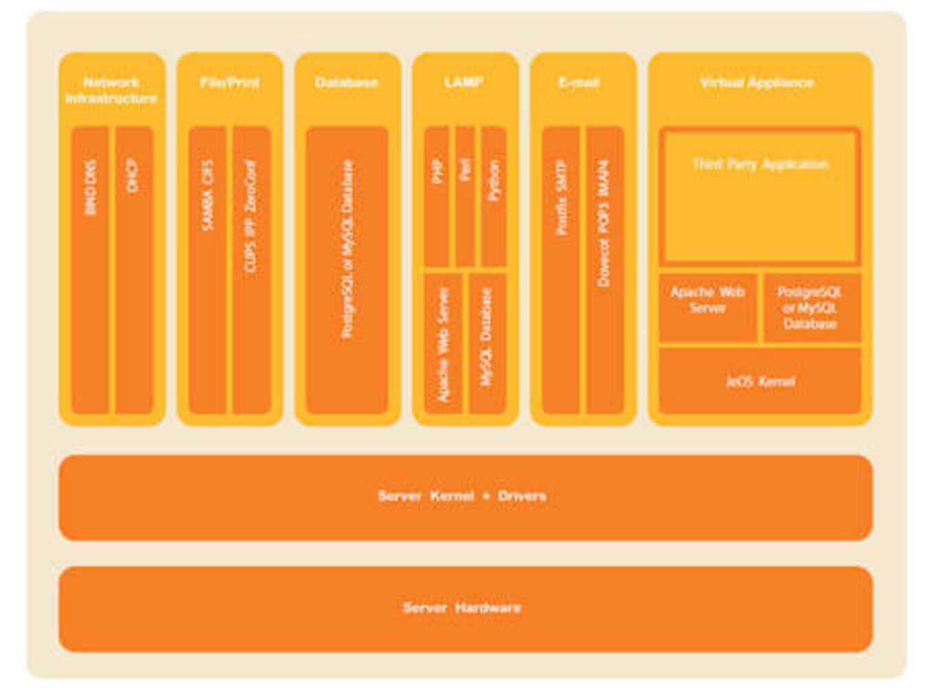 Server-Betriebssysteme: Linux: Hewlett-Packard will Linux ...