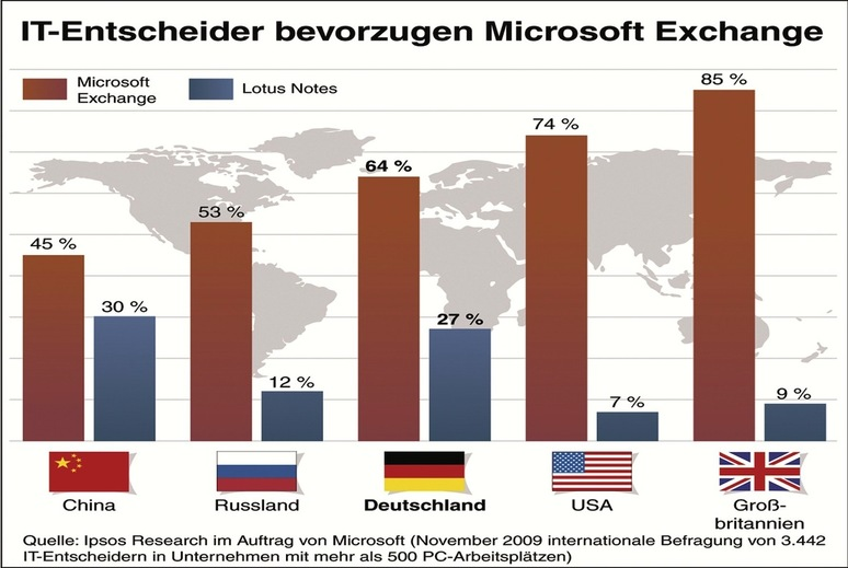 Microsoft Exchange 2013: 1&1 vermarktet Exchange-Paket - crn de