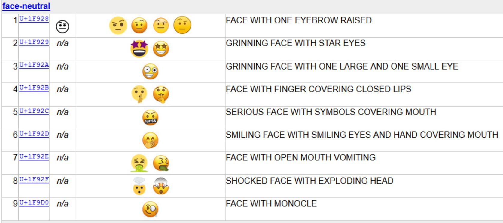 peinlicher Emoji-Text