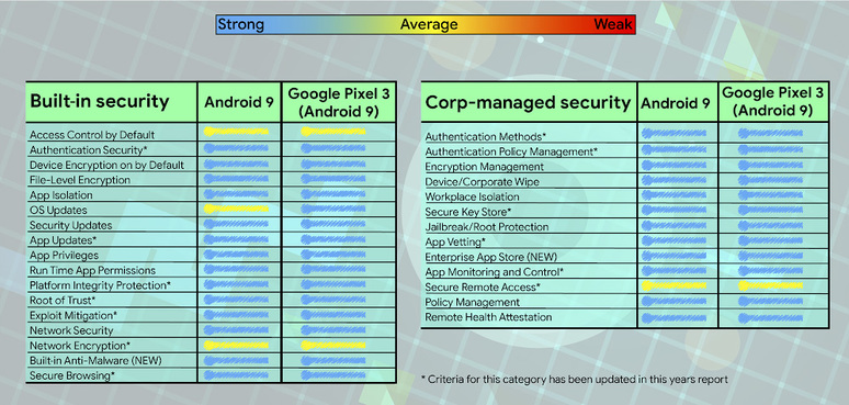 Betriebssysteme im Security-Check: Android sicherer als iOS