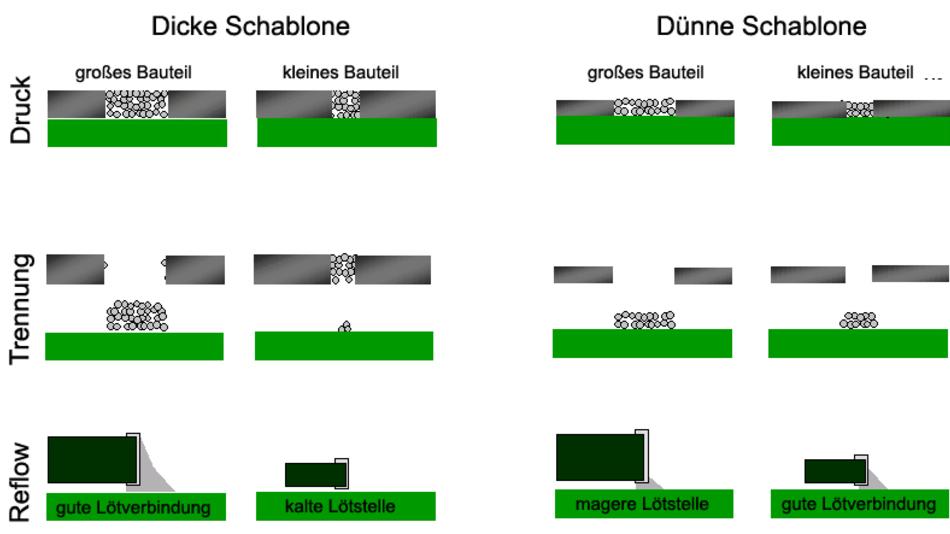 Im Diagramm dargestellt sind die Auswirkungen des Flächenverhältnisses bei dicken und dünnen Schablonen, bezogen auf große und kleine Komponenten.  Tabelle: DEK