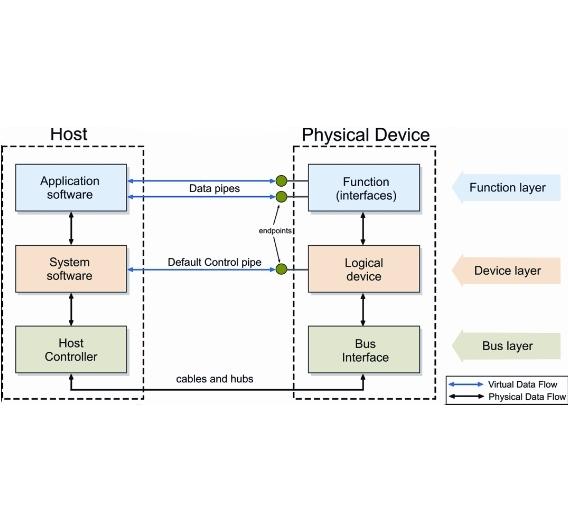Bild 1: Das USB-Kommunikationsprotokoll
