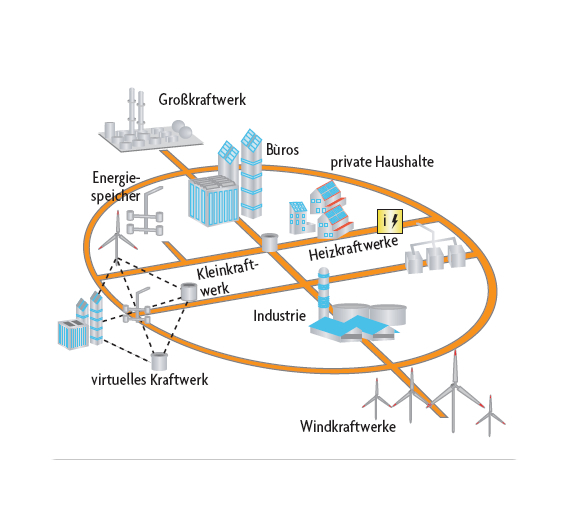 Bild 1. In der Vision der Europäischen Union wird aus dem althergebrachten Einrichtungs-Stromnetz ein intelligentes bidirektionales Energienetz – Smart Grid –, das sich flexibel aktuellen Bedürfnissen anpassen kann.