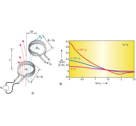 Bild 1. Das Prinzip der induktiven Energieübertragung: Zwei Zylindrische Luftspulen (a) im Abstand z und mit lateralem Versatz Δx sind über einen gemeinsamen magnetischen Fluss Φ21 gekoppelt. Die magnetische Kopplung zwischen den beiden Spulen ist abhängig vom Versatz in x- und z-Richtung (b).