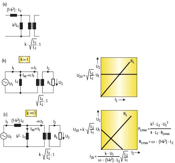 Bild 2. Die Ersatzschaltung eines Transformators (a) lässt sich bei ideal fester Kopplung (k = 1) vereinfachen (b). In dieser Betriebsart ist die Ausgangsspannung lastunabhängig und die Eingangsimpedanz induktiv. Bei loser Kopplung (k << 1) ist die Ausgangsspannung stark von Last und Kopplungsfaktor abhängig (c).
