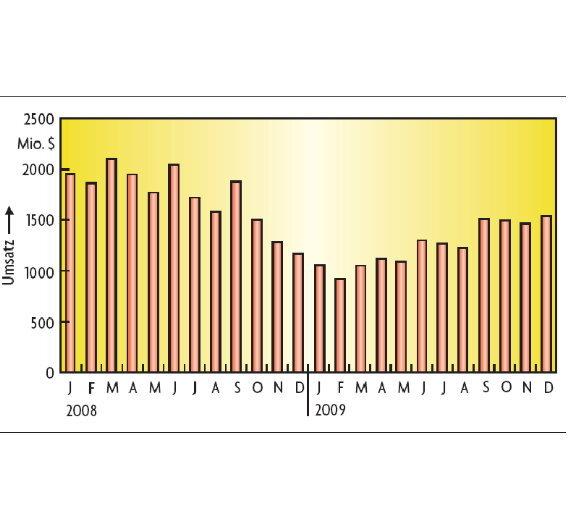 Entwicklung des Automotive-Halbleitermarktes bis Ende 2009.