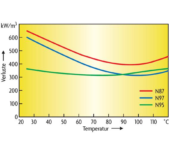 Bild 1. Das Ferritmaterial N95 kann gegenüber konventionellen Materialien bis zu einer Temperatur von 90 °C mit geringeren Verlustleistungswerten aufwarten.