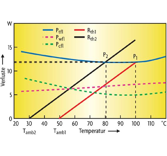 Bild 2. Verlauf der Verlusttemperatur und des thermischen Widerstands für einen typischen Leistungswandler mit Ferritkern bei Volllast und unter Bedingungen mit maximalem Wirkungsgrad.