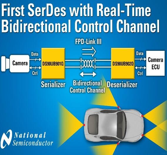 Die ersten SerDes-Chipsätze von National Semiconductor mit echtzeitfähigen und bidirektionalen Steuerungskanal.
