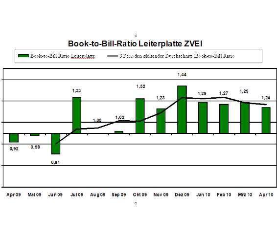 Das Book-to-Bill-Ratio als Indikator für den mittelfristigen Trend kennzeichnet das Verhältnis von monatlichem Auftragseingang zu Umsatz. Ein Book-to-Bill-Ratio von 1,10 entspricht zum Beispiel einem Auftragseingang von 1,10 € bei 1,00 € Umsatz im gleichen Zeitraum.