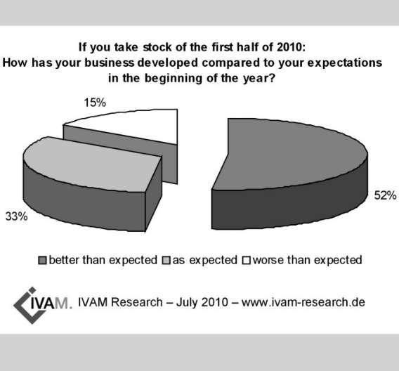 Laut der Umfrage von IVAM verlief für 52 Prozent der Unternehmen das Geschäft im ersten Halbjahr 2010 besser als erwartet, für 33 Prozent genauso wie erwartet und für 15 Prozent schlechter als erwartet.
