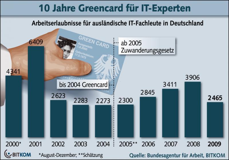 33.000 IT-Experten sind seit dem Jahr 2000 per Greencard nach Deutschland gekommen.