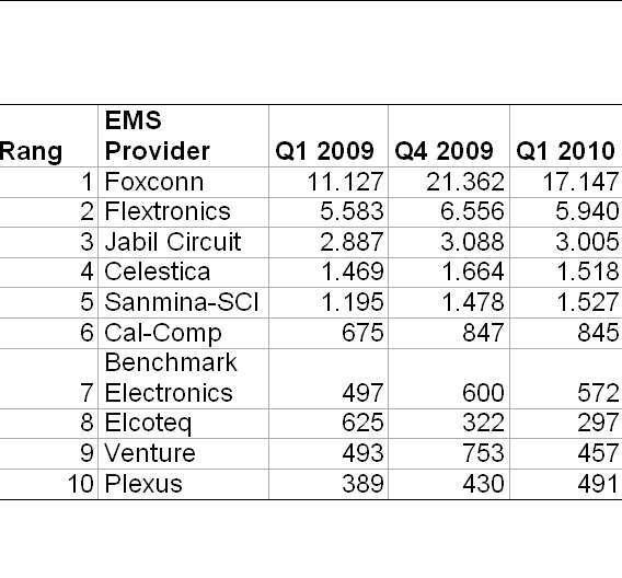 Foxconn war mit einem Umsatz von 17,1 Mrd. Dollar der weltweit erfolgreichste EMS-Dienstleister im ersten Quartal 2010.