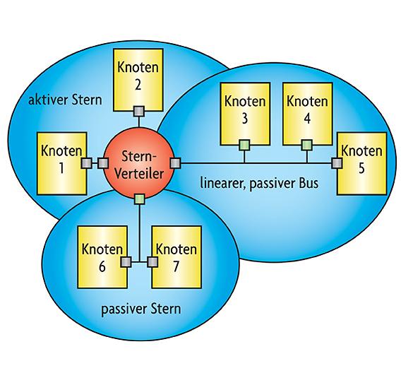 Bild 1. FlexRay ermöglicht eine sehr flexible Netzwerktopologie.