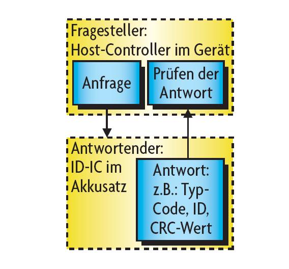 Bild 1. Die typische ID-Schaltung für Akkusätze basiert auf der Abfrage einer unverwechselbaren Sicherheitskennung.