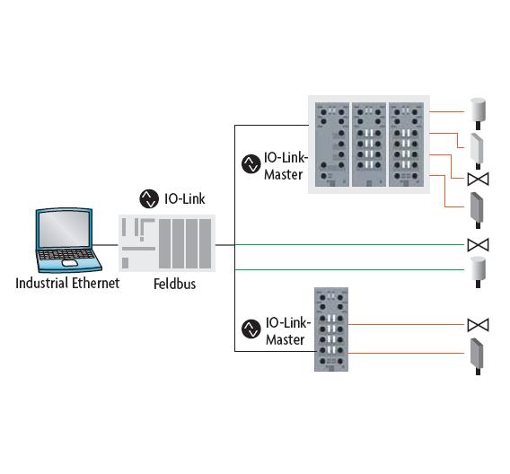 Bild 1. IO-Link in der industriellen Automation, schematisch dargestellt.