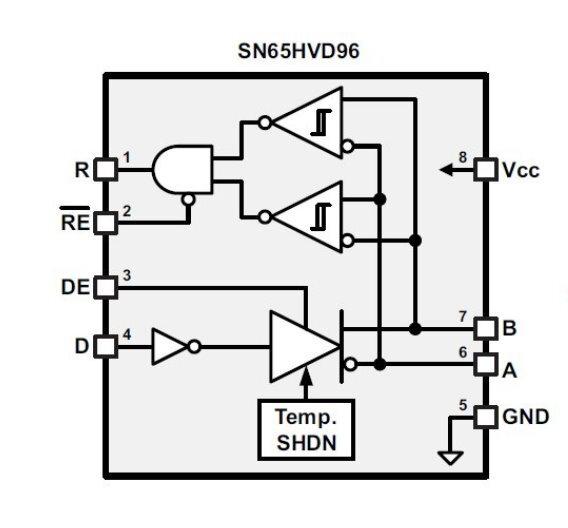 Der »SN65HVD96« von TI erkannt und korrigiert automatisch vertauschte Busleitungen.
