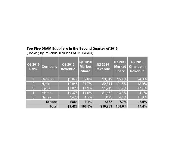 Für die weltweit 5 größten DRAM-Hersteller ging es im letzten Quartal steil nach oben.