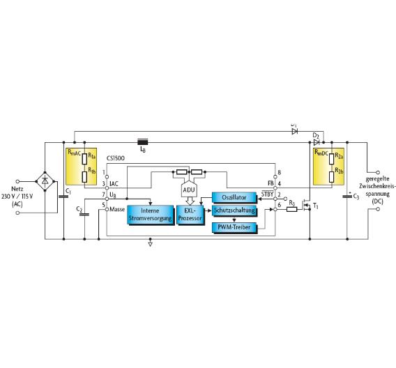 Bild 1. Kern der beiden PFC-Controller CS1500/1600 ist der EXL-Prozessor. Die als Algorithmus implementierte digitale Regelung nutzt als Eingangsgröße die Eingangs- und die Ausgangsspannung – gemessen als Stromstärke in die Messeingänge (IAC und FB).