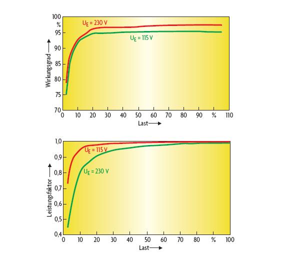 Bild 2. Der Wirkungsgrad einer digital geregelten PFC-Stufe mit CS1500 (oben) ist über einen weiten Lastbereich konstant hoch, so dass die Leistungsfaktorkorrektur auch im Teillastbereich aktiv sein kann. Auch der Leistungsfaktor (unten) lässt sich dank digitaler Regelungstechnik über einen weiten Lastbereich nahezu konstant halten.