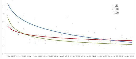 Die statische Grundbeleuchtung während der Arbeit hat eine deutlich schlechtere Schlafqualität zur Folge (blaue Linie). Die dynamischen Beleuchtungen zeigen eine wesentlich ruhigere Nachtaktivität (rote + grüne Linie).