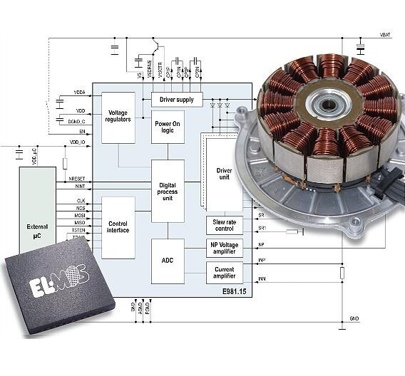 Der BLDC-Motor-Controller E981.15 steuert BLDC/PMSM-Motoren ohne externe Sensoren an.