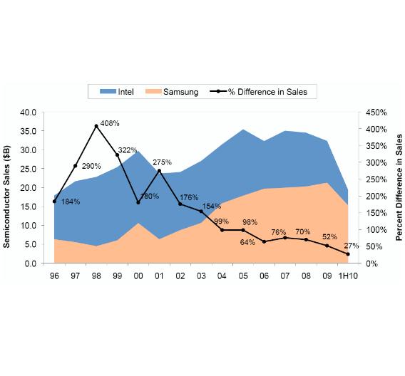 Umsatzverlauf zwischen Intel und Samsung: Der Abstand wird jedes Jahr kleiner.