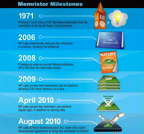 Meilensteine der Memristor-Entwicklung