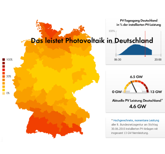 Wieviel Solartsrom wird in Deutschland gerade erzeugt? Die neue Webseite von SMA gibt ab sofort Aufschluss.