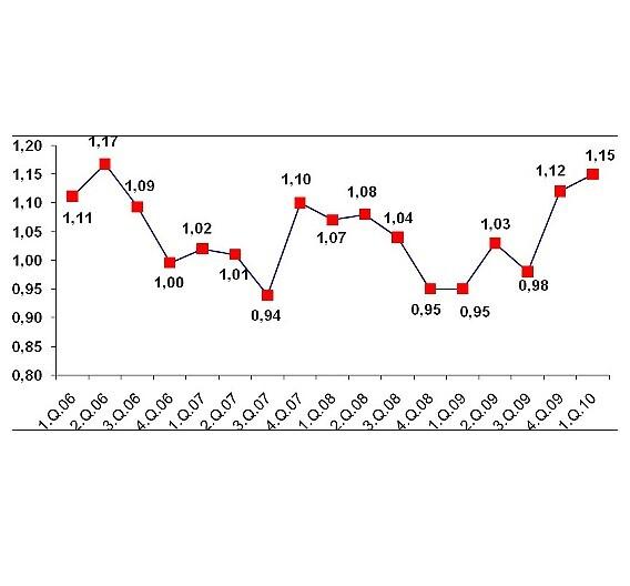 Die Entwicklung der Book-to-Bill-Rate für elektronische Baugruppen vom 1. Quartal 2006 bis zum 1. Quartal 2010