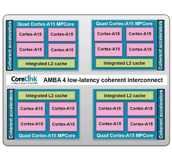 Bild 2. Durch den AMBA-4-Bus, der eine systemweite Kohärenz sicherstellt, können mehrere Dual- oder Quadcore-Prozessoren zu Clustern auf einem SoC zusammengestellt werden. Theoretisch ist die Zahl der Cores unlimitiert, praktisch würde der AMBA-4-Bus irgendwann wegen der exponentiell mit der Cluster-Zahl steigenden Datenmengen kollabieren.