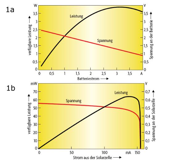 Bild 1a. Beispiel für maximale elektrische Leistung aus einer Batterie. Bild 1b. Beispiel für maximale elektrische Leistung aus einer Solarzelle.