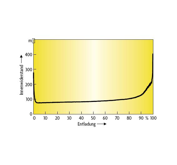 Bild 2. Innenwiderstand einer Li-Zelle während der Entladung.