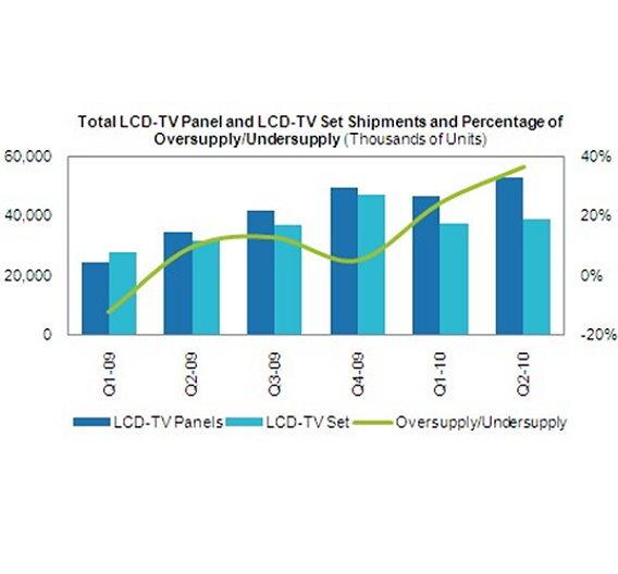 Das Überangebot der LCD-Panels im Verlauf der letzten Quartale.